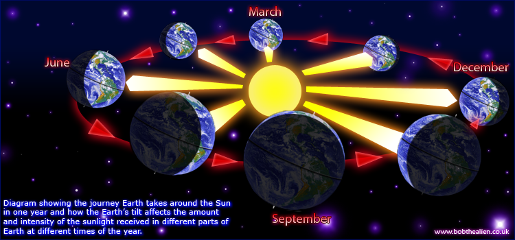 Diagram showing Earth's journey around the Sun and how its tilt causes the seasons